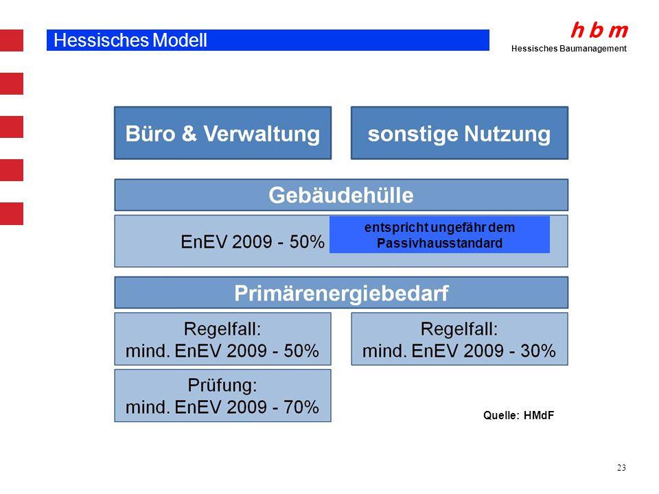 h b m Hessisches Baumanagement 23 Hessisches Modell Quelle: HMdF entspricht ungefähr dem Passivhausstandard