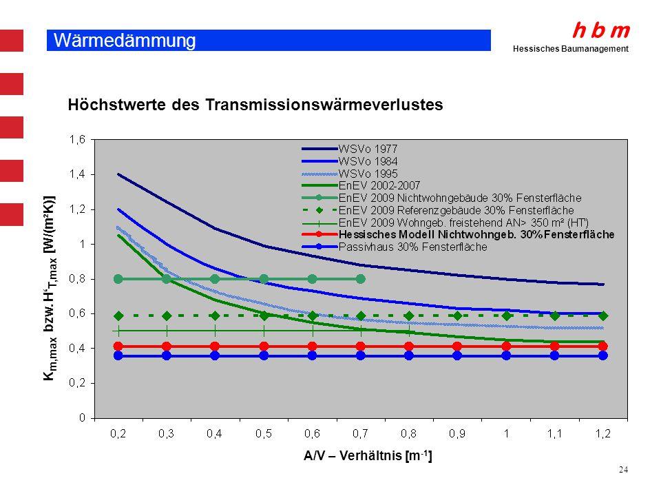 h b m Hessisches Baumanagement 24 Wärmedämmung K m,max bzw. H T,max [W/(m²K)] A/V – Verhältnis [m -1 ] Höchstwerte des Transmissionswärmeverlustes
