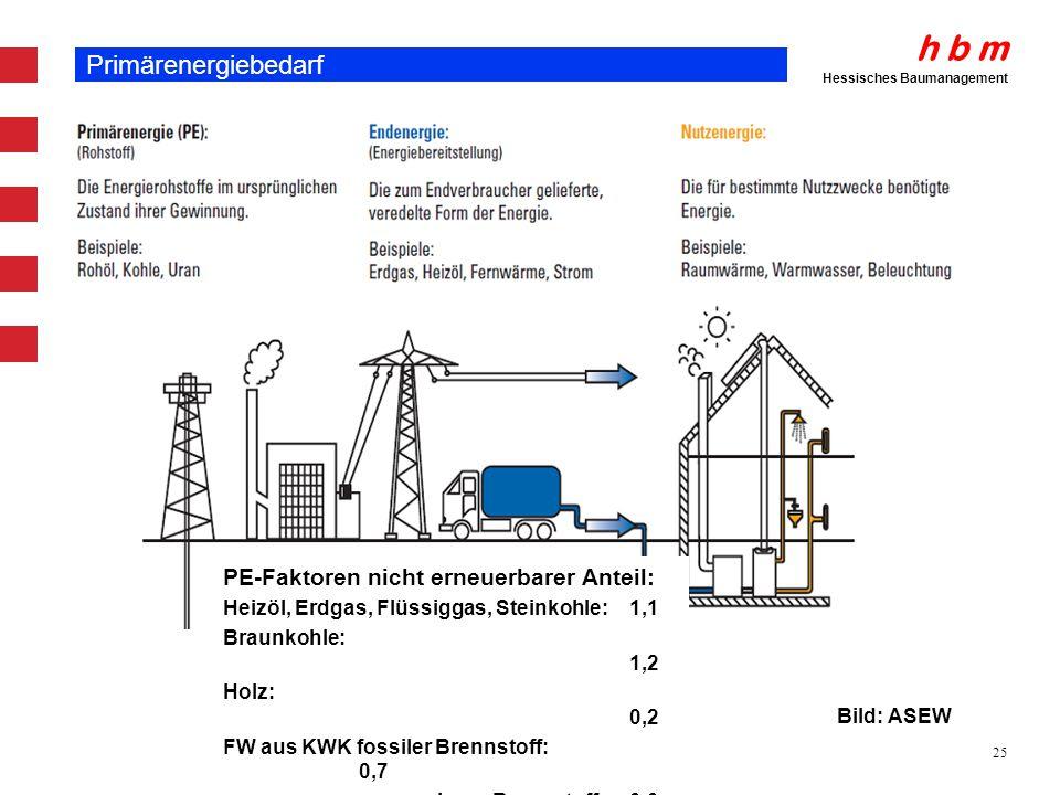 h b m Hessisches Baumanagement 25 Primärenergiebedarf Bild: ASEW PE-Faktoren nicht erneuerbarer Anteil: Heizöl, Erdgas, Flüssiggas, Steinkohle: 1,1 Br