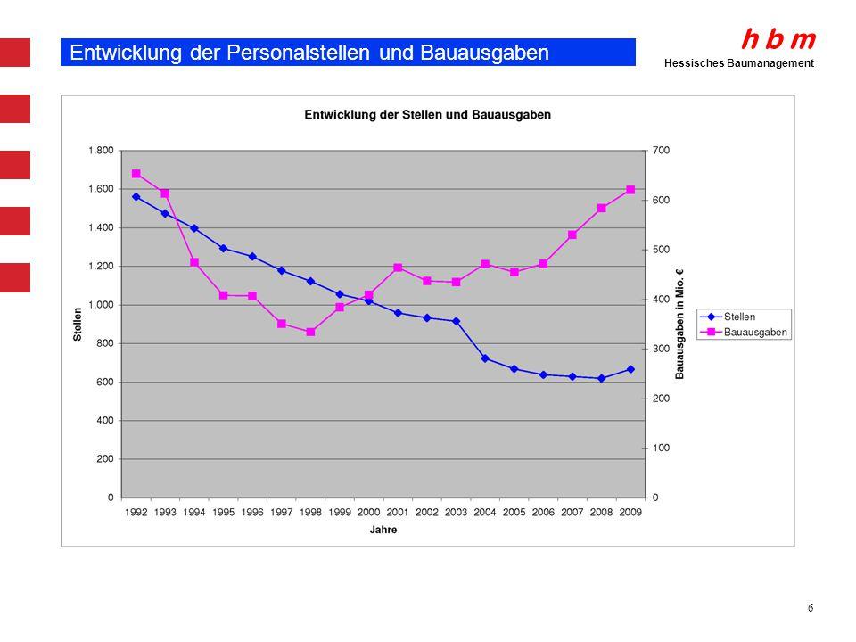 h b m Hessisches Baumanagement 6 Entwicklung der Personalstellen und Bauausgaben