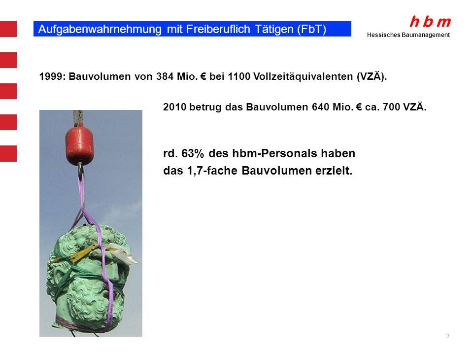 h b m Hessisches Baumanagement 7 Aufgabenwahrnehmung mit Freiberuflich Tätigen (FbT) 1999: Bauvolumen von 384 Mio. bei 1100 Vollzeitäquivalenten (VZÄ)