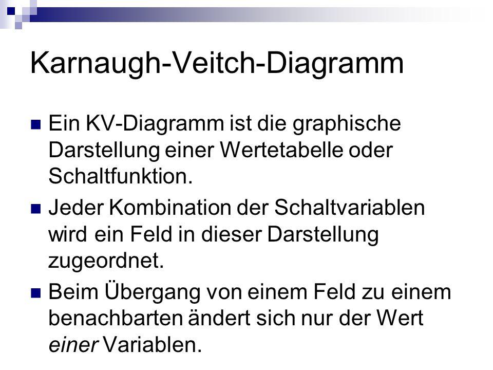 Karnaugh-Veitch-Diagramm Ein KV-Diagramm ist die graphische Darstellung einer Wertetabelle oder Schaltfunktion. Jeder Kombination der Schaltvariablen