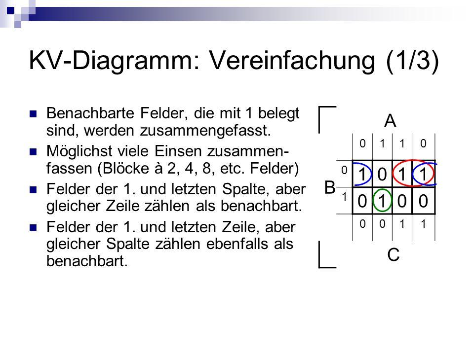 KV-Diagramm: Vereinfachung (1/3) Benachbarte Felder, die mit 1 belegt sind, werden zusammengefasst. Möglichst viele Einsen zusammen- fassen (Blöcke à