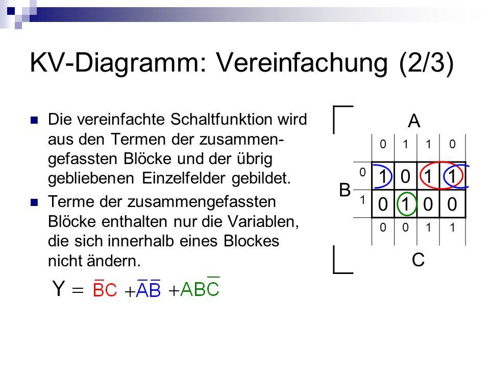 KV-Diagramm: Vereinfachung (2/3) Die vereinfachte Schaltfunktion wird aus den Termen der zusammen- gefassten Blöcke und der übrig gebliebenen Einzelfe