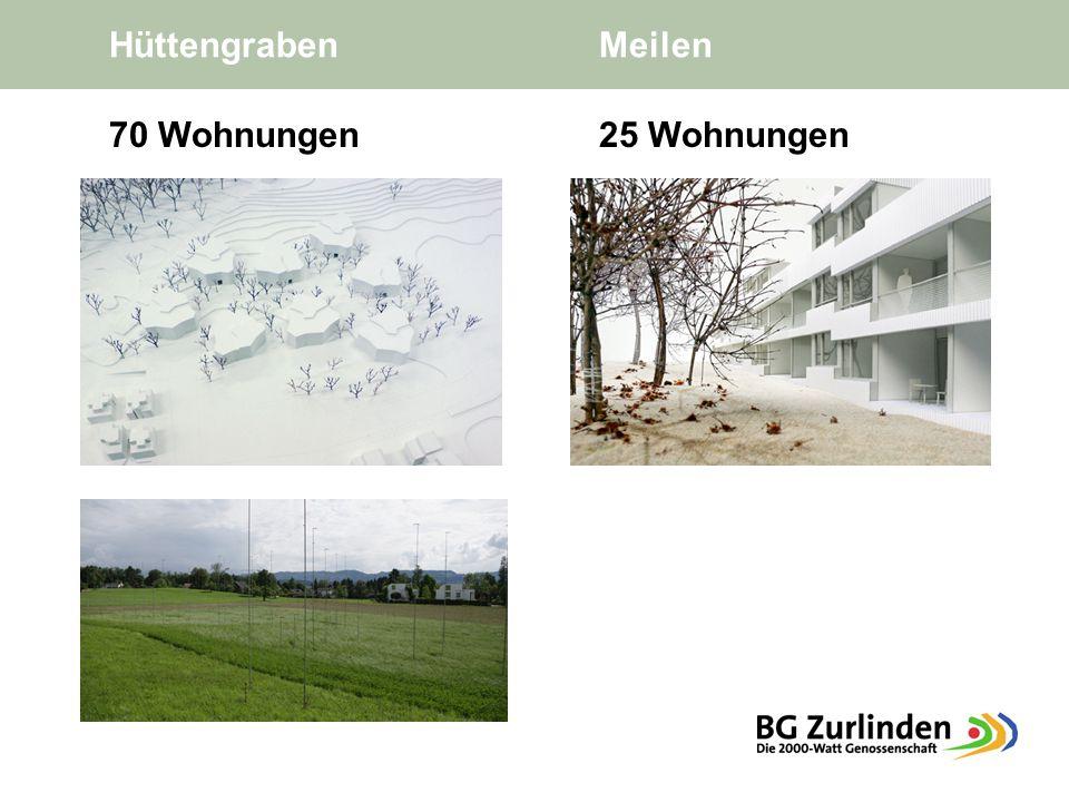 Hüttengraben 70 Wohnungen25 Wohnungen Meilen