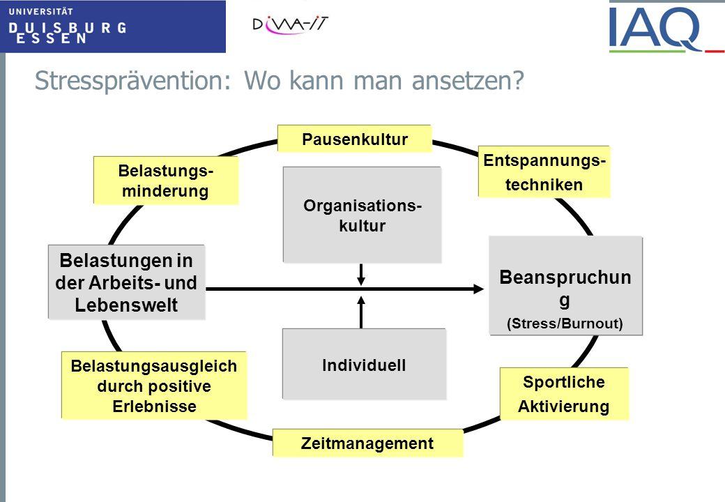 Stressprävention: Wo kann man ansetzen? Individuell Beanspruchun g (Stress/Burnout) Belastungs- minderung Zeitmanagement Sportliche Aktivierung Entspa
