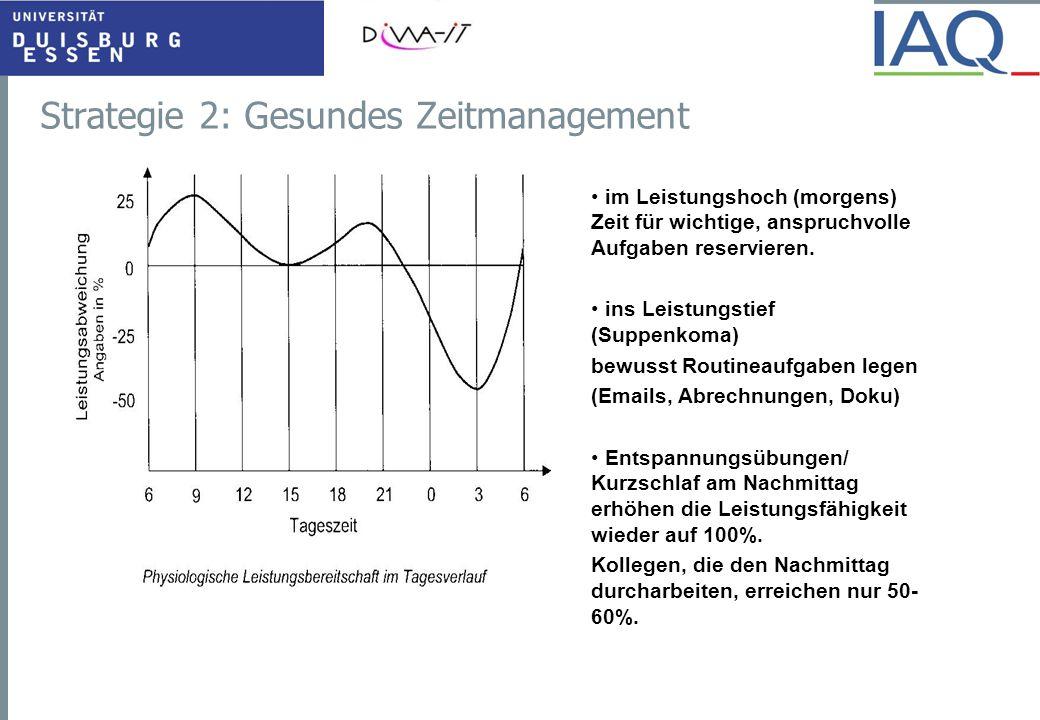 Strategie 2: Gesundes Zeitmanagement im Leistungshoch (morgens) Zeit für wichtige, anspruchvolle Aufgaben reservieren. ins Leistungstief (Suppenkoma)