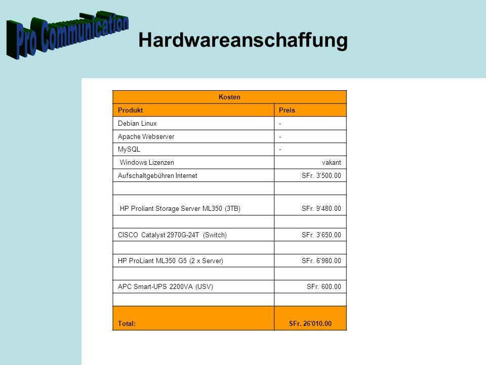 Hardwareanschaffung Kosten ProduktPreis Debian Linux- Apache Webserver- MySQL- Windows Lizenzenvakant Aufschaltgebühren InternetSFr. 3'500.00 HP Proli