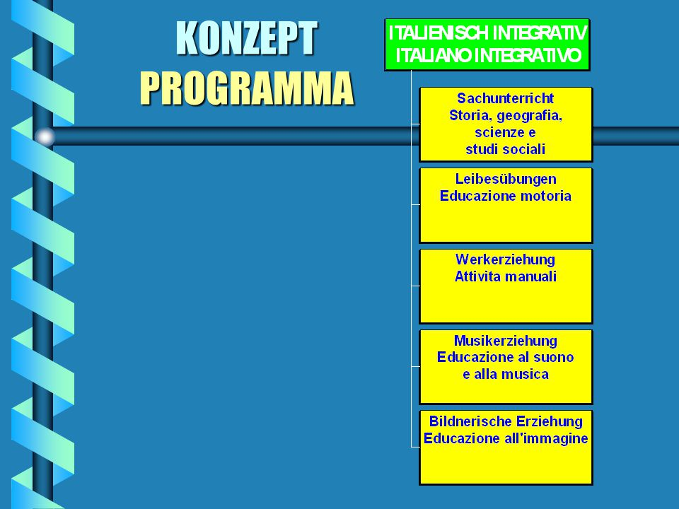 GRUNDPRINZIPIEN - PRINCIPI FONDAMENTALI Qualitätssicherung durch den Einsatz von Qualitätssicherung durch den Einsatz von qualifizierten Grundschulleh