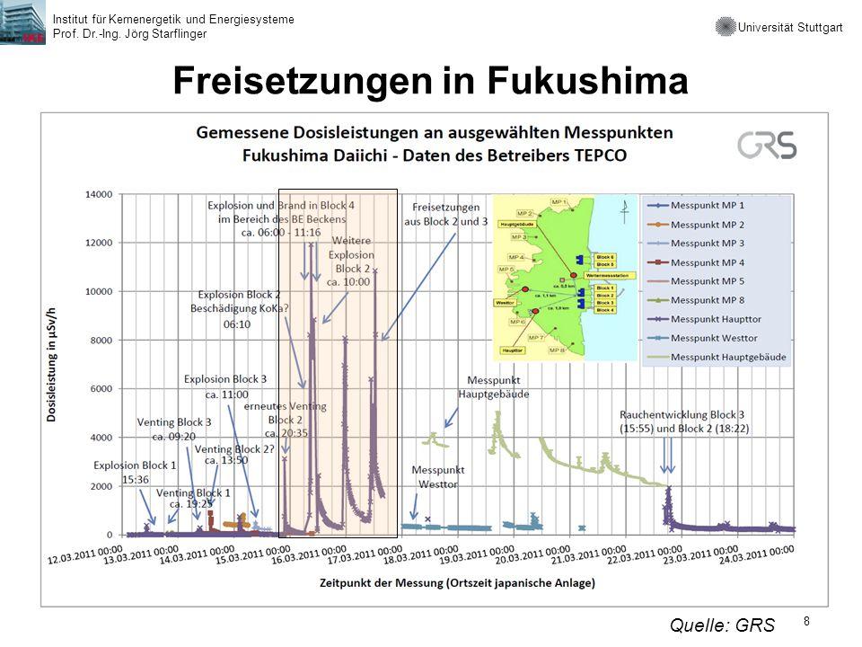 Universität Stuttgart Institut für Kernenergetik und Energiesysteme Prof. Dr.-Ing. Jörg Starflinger 8 Freisetzungen in Fukushima Quelle: GRS