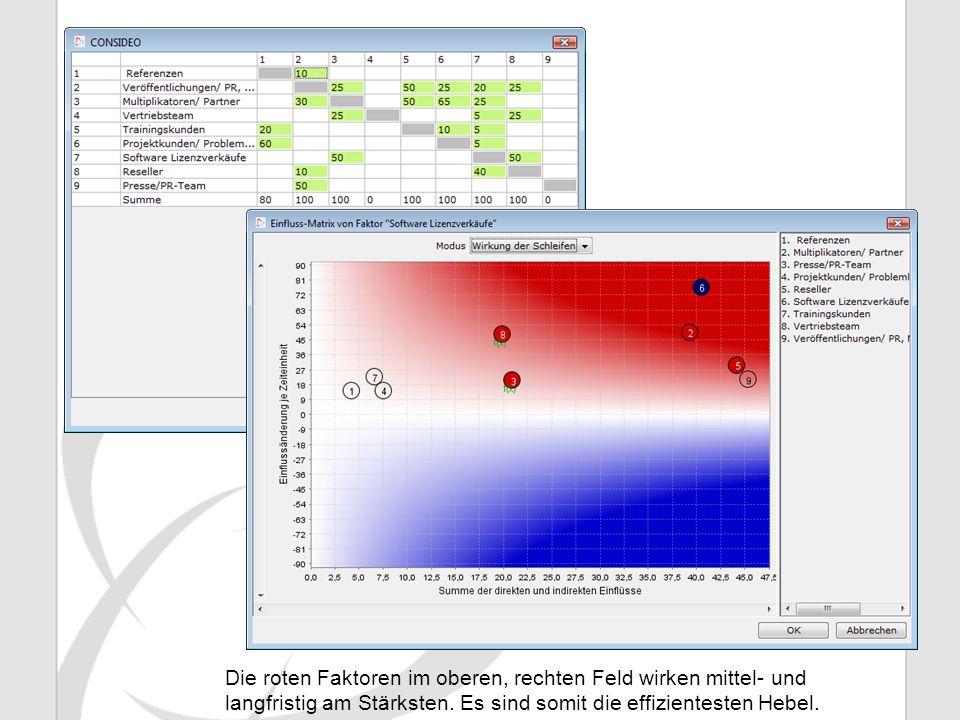 Die roten Faktoren im oberen, rechten Feld wirken mittel- und langfristig am Stärksten. Es sind somit die effizientesten Hebel.