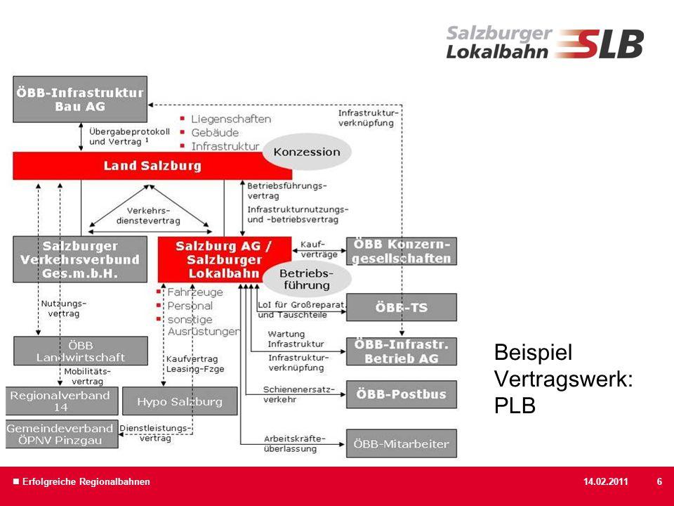 14.02.2011 Erfolgreiche Regionalbahnen6 Beispiel Vertragswerk: PLB