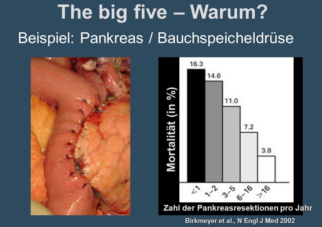 Birkmeyer et al., N Engl J Med 2002 Zahl der Pankreasresektionen pro Jahr Mortalität (in %) Beispiel: Pankreas / Bauchspeicheldrüse The big five – War