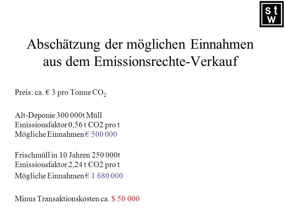 Kosten Kosten Ballierung ca. 17 / t Keine Einnahmen aus Emissionshandel Kosten Mülltrennung und Kompostierung ca. 30 / t Mögliche Vergütung aus CO 2 –