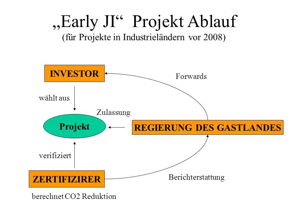 Early JI Projekt Ablauf (für Projekte in Industrieländern vor 2008) INVESTOR Projekt ZERTIFIZIRER REGIERUNG DES GASTLANDES wählt aus verifiziert berechnet CO2 Reduktion Berichterstattung Forwards Zulassung