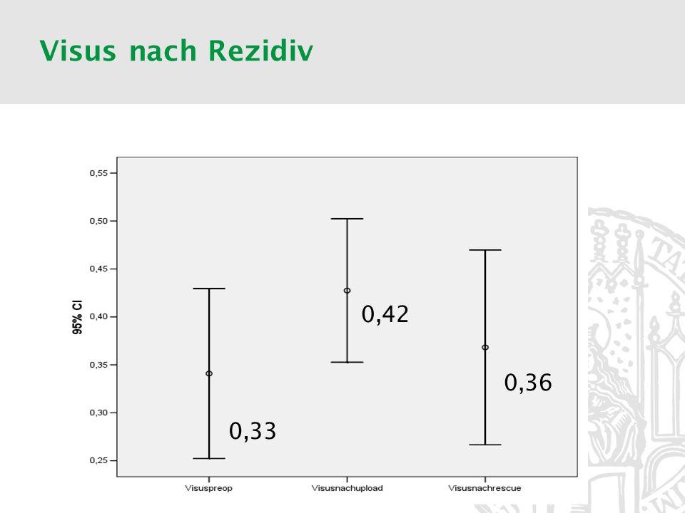 Visus nach Rezidiv Visus vor Rezidiv nicht wieder erreichbar 0,33 0,42 0,36