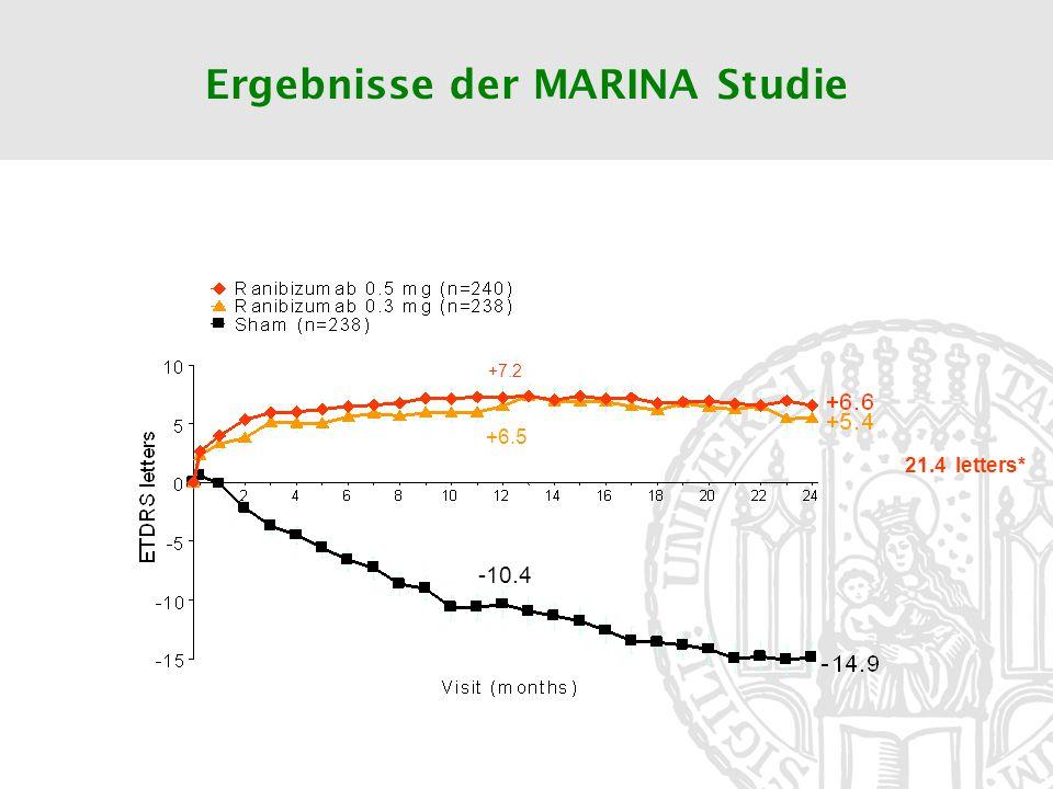 Ergebnisse der MARINA Studie 21.4 letters* +7.2 +6.5 -10.4