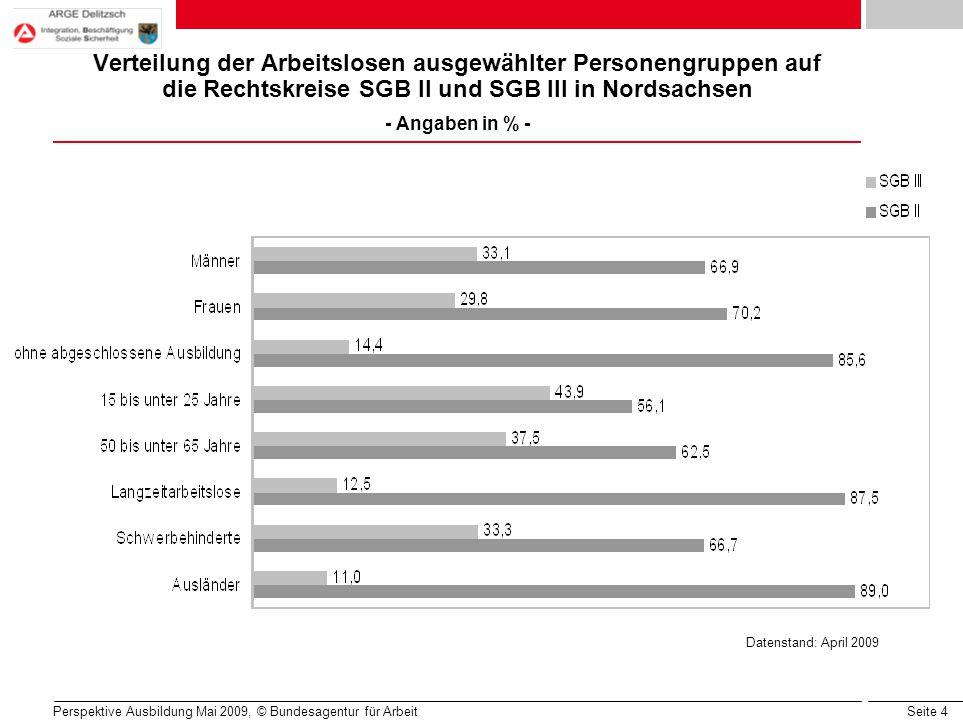 Seite 4 Perspektive Ausbildung Mai 2009, © Bundesagentur für Arbeit Verteilung der Arbeitslosen ausgewählter Personengruppen auf die Rechtskreise SGB II und SGB III in Nordsachsen - Angaben in % - Datenstand: April 2009