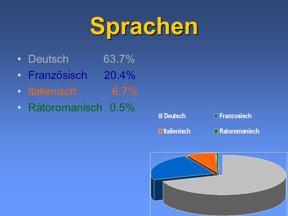 Sprachen Deutsch 63.7% Französisch 20.4% Italienisch 6.7% Rätoromanisch 0.5%