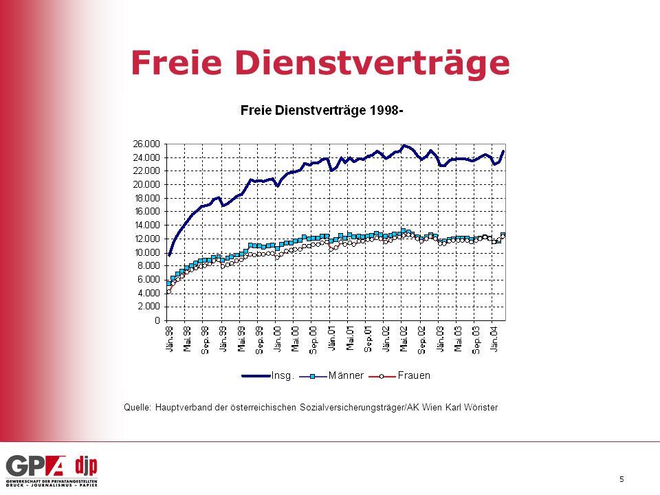 5 Freie Dienstverträge Quelle: Hauptverband der österreichischen Sozialversicherungsträger/AK Wien Karl Wörister