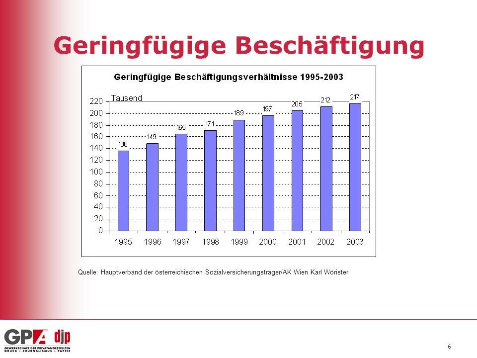 6 Geringfügige Beschäftigung Quelle: Hauptverband der österreichischen Sozialversicherungsträger/AK Wien Karl Wörister