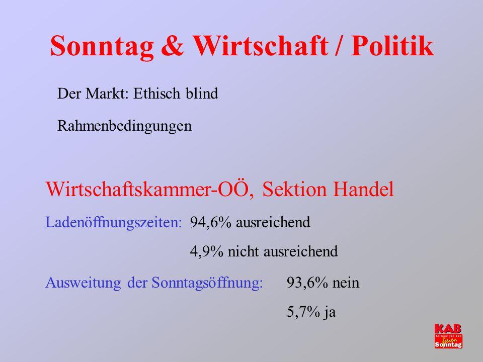 Sonntag & Wirtschaft / Politik Der Markt: Ethisch blind Wirtschaftskammer-OÖ, Sektion Handel Ladenöffnungszeiten: 94,6% ausreichend 4,9% nicht ausreic