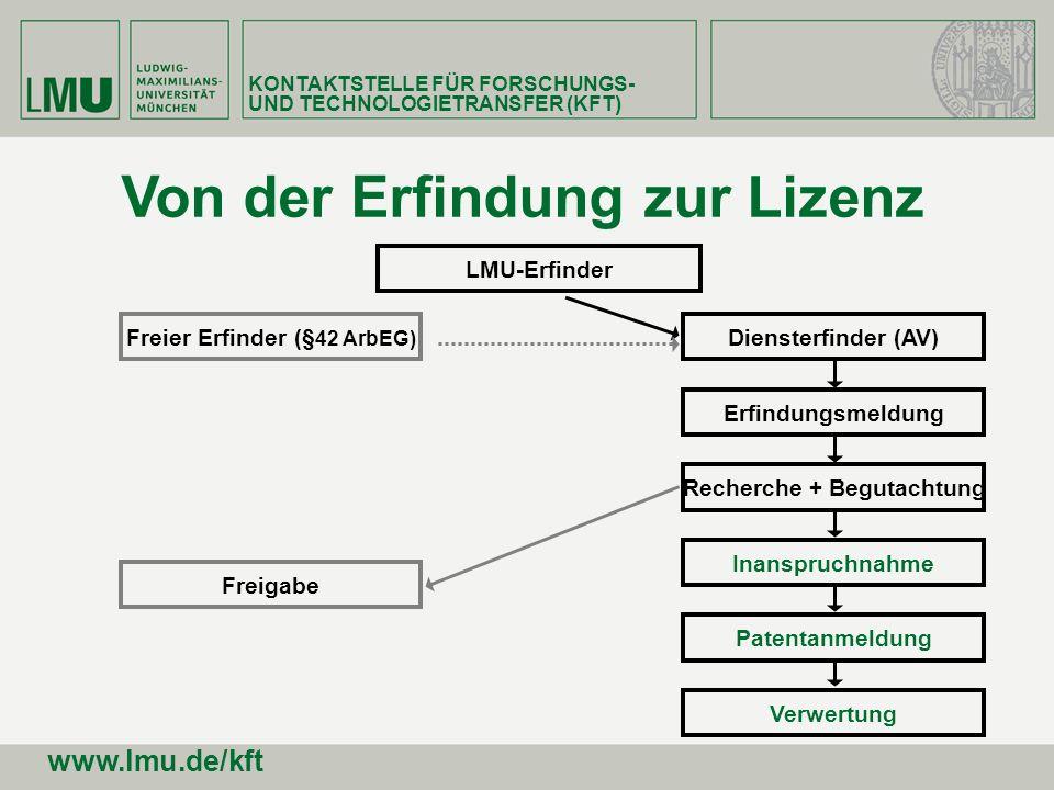 Von der Erfindung zur Lizenz Freier Erfinder (§ 42 ArbEG) Diensterfinder (AV) Erfindungsmeldung Recherche + Begutachtung Inanspruchnahme Freigabe Pate