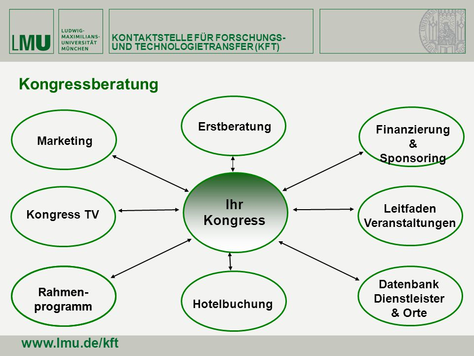 Ihr Kongress Finanzierung & Sponsoring Leitfaden Veranstaltungen Kongress TV Marketing Datenbank Dienstleister & Orte Erstberatung Rahmen- programm Ho