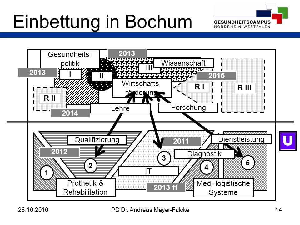 14 Einbettung in Bochum I II III R III R II R I U 1 5 4 3 2 Prothetik & Rehabilitation Wirtschafts- förderung Wissenschaft Med.-logistische Systeme IT