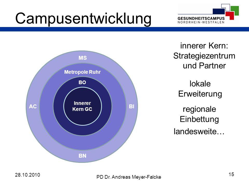 Innerer Kern GC innerer Kern: Strategiezentrum und Partner lokale Erweiterung regionale Einbettung landesweite… Campusentwicklung BO Metropole Ruhr MS