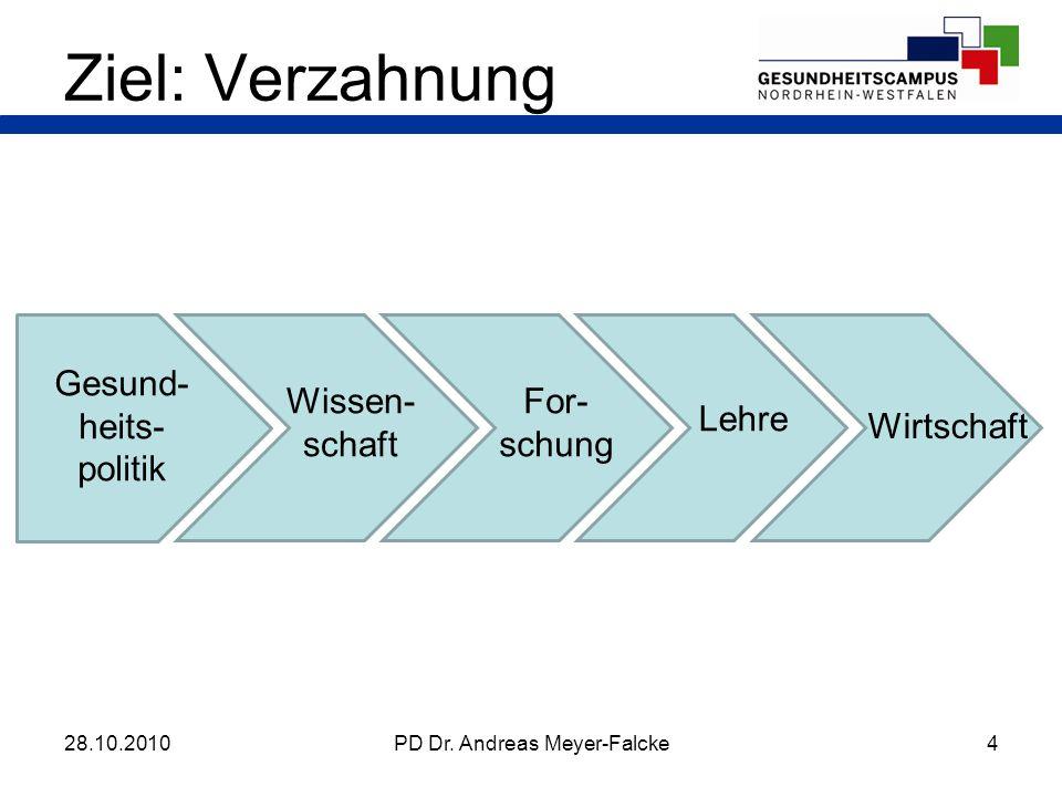 4PD Dr. Andreas Meyer-Falcke Ziel: Verzahnung 28.10.2010 Gesund- heits- politik Wissen- schaft For- schung Lehre Wirtschaft