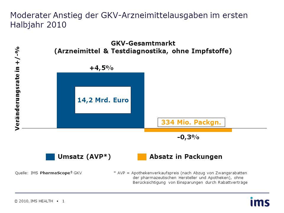© 2010, IMS HEALTH 1 Moderater Anstieg der GKV-Arzneimittelausgaben im ersten Halbjahr 2010 GKV-Gesamtmarkt (Arzneimittel & Testdiagnostika, ohne Impf