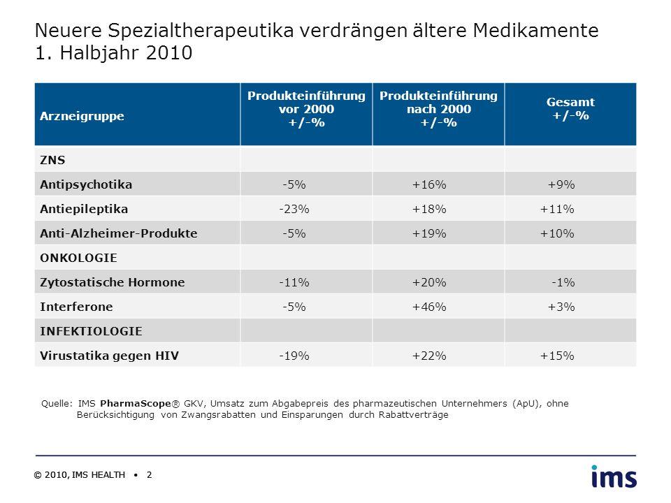 © 2010, IMS HEALTH 2 Neuere Spezialtherapeutika verdrängen ältere Medikamente 1. Halbjahr 2010 Arzneigruppe Produkteinführung vor 2000 +/-% Produktein