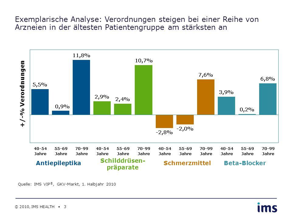 © 2010, IMS HEALTH 3 Antiepileptika Schilddrüsen- präparate Quelle: IMS VIP ®, GKV-Markt, 1. Halbjahr 2010 +/-% Verordnungen Exemplarische Analyse: Ve