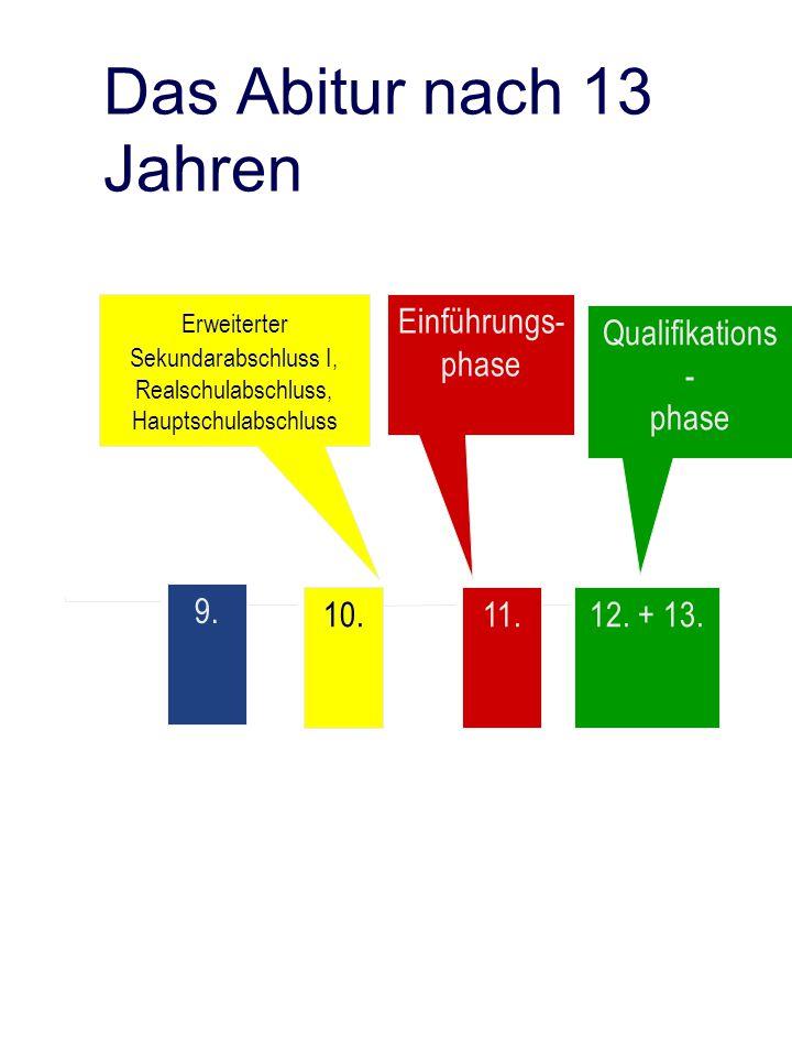 Das Abitur nach 13 Jahren 9. 10.11.12. + 13. Erweiterter Sekundarabschluss I, Realschulabschluss, Hauptschulabschluss Einführungs- phase Qualifikation