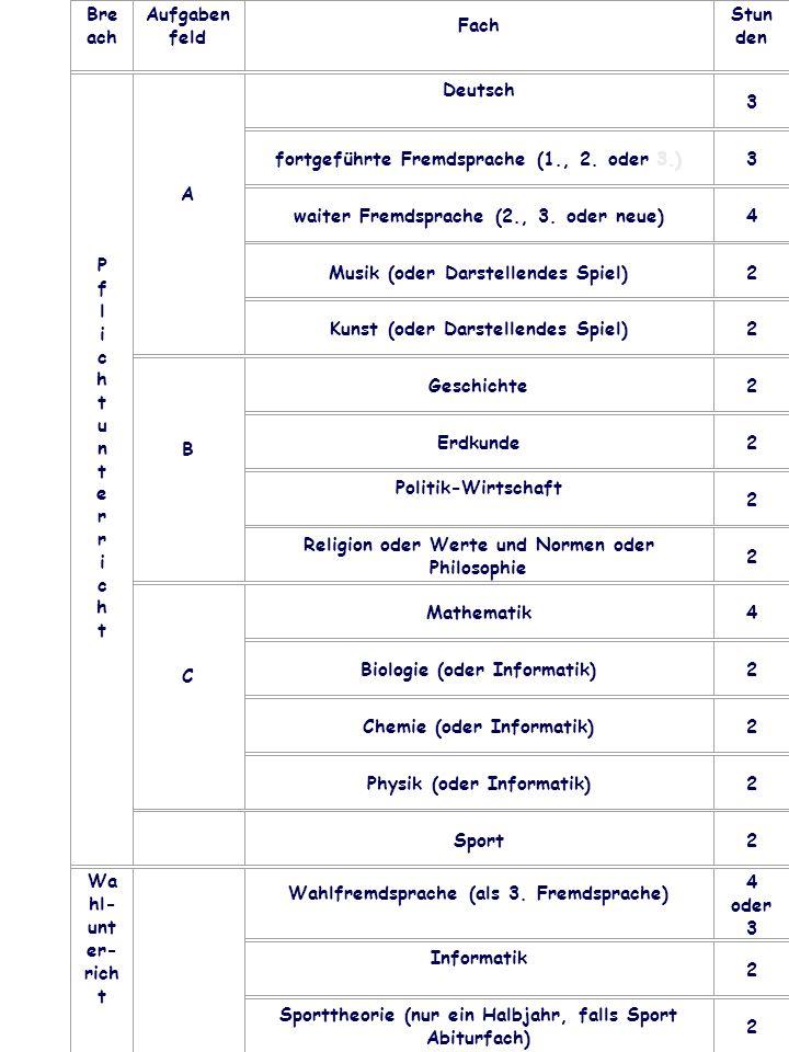Bre ach Aufgaben feld Fach Stun den PflichtunterrichtPflichtunterricht A Deutsch 3 fortgeführte Fremdsprache (1., 2. oder 3.)3 waiter Fremdsprache (2.