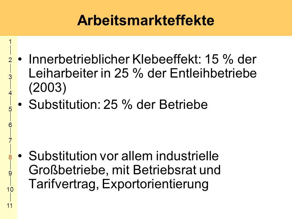 1 2 3 4 5 6 7 8 9 10 11 Arbeitsmarkteffekte Innerbetrieblicher Klebeeffekt: 15 % der Leiharbeiter in 25 % der Entleihbetriebe (2003) Substitution: 25