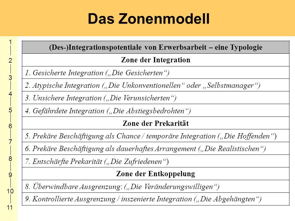 (Des-)Integrationspotentiale von Erwerbsarbeit – eine Typologie Zone der Integration 1. Gesicherte Integration (Die Gesicherten) 2. Atypische Integrat