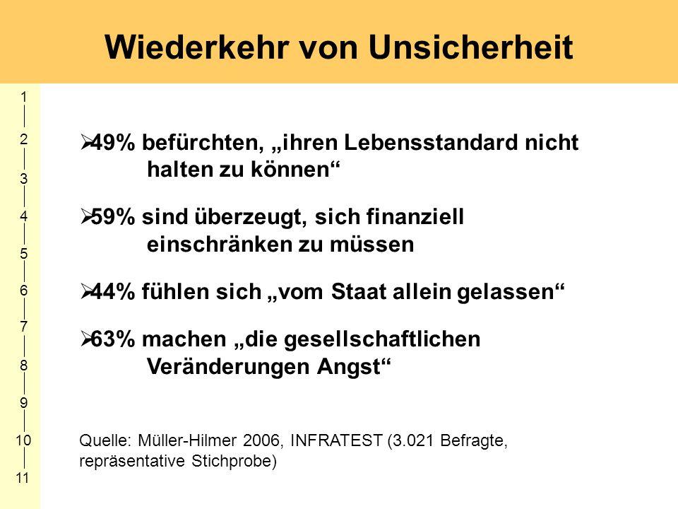 1 2 3 4 5 6 7 8 9 10 11 Wiederkehr von Unsicherheit 49% befürchten, ihren Lebensstandard nicht halten zu können 59% sind überzeugt, sich finanziell ei