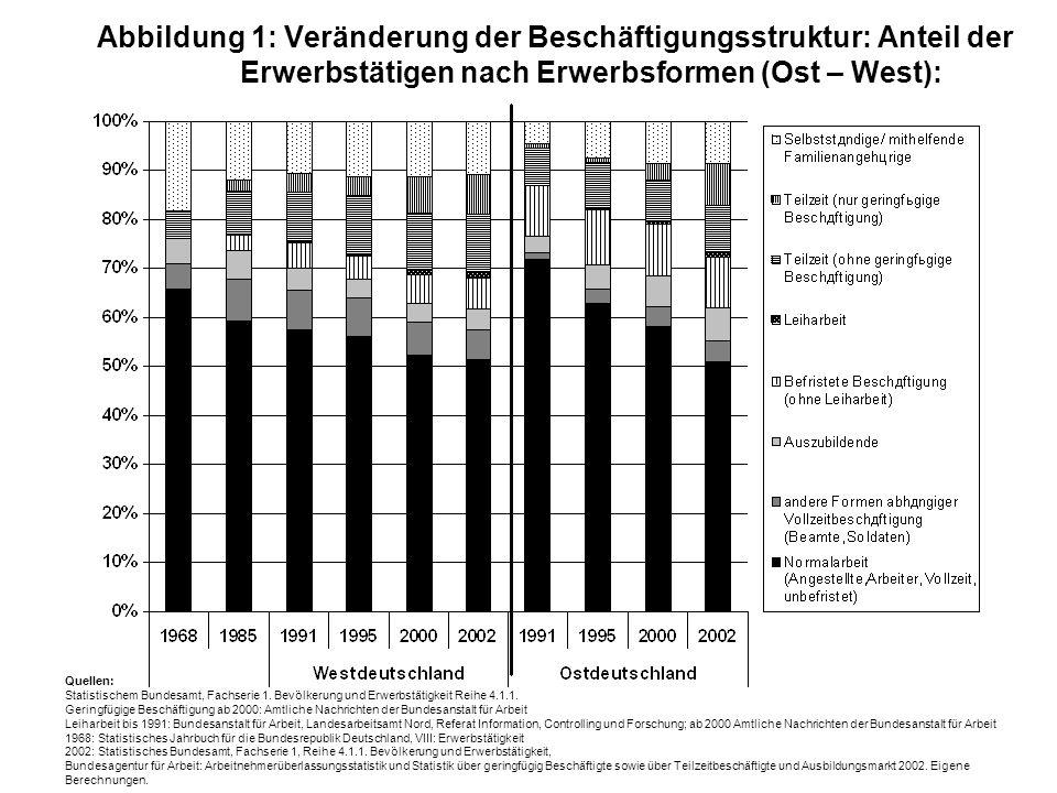 Abbildung 1: Veränderung der Beschäftigungsstruktur: Anteil der Erwerbstätigen nach Erwerbsformen (Ost – West): Quellen: Statistischem Bundesamt, Fach