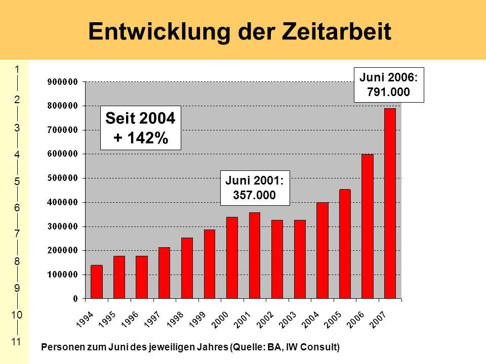1 2 3 4 5 6 7 8 9 10 11 Entwicklung der Zeitarbeit 357.000 Personen zum Juni des jeweiligen Jahres (Quelle: BA, IW Consult) Juni 2006: 791.000 Juni 20