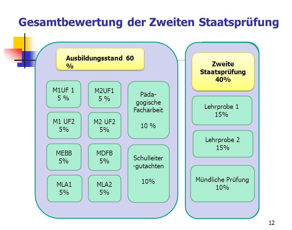 12 Ausbildungsstand 60 % M1UF 1 5 % M2UF1 5 % M1 UF2 5% M2 UF2 5% MEBB 5% MLA1 5% MDFB 5% MLA2 5% Päda- gogische Facharbeit 10 % Schulleiter -gutachte