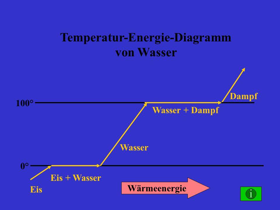 Temperatur-Energie-Diagramm von Wasser 0° 100° Eis Eis + Wasser Wasser Wasser + Dampf Dampf Wärmeenergie