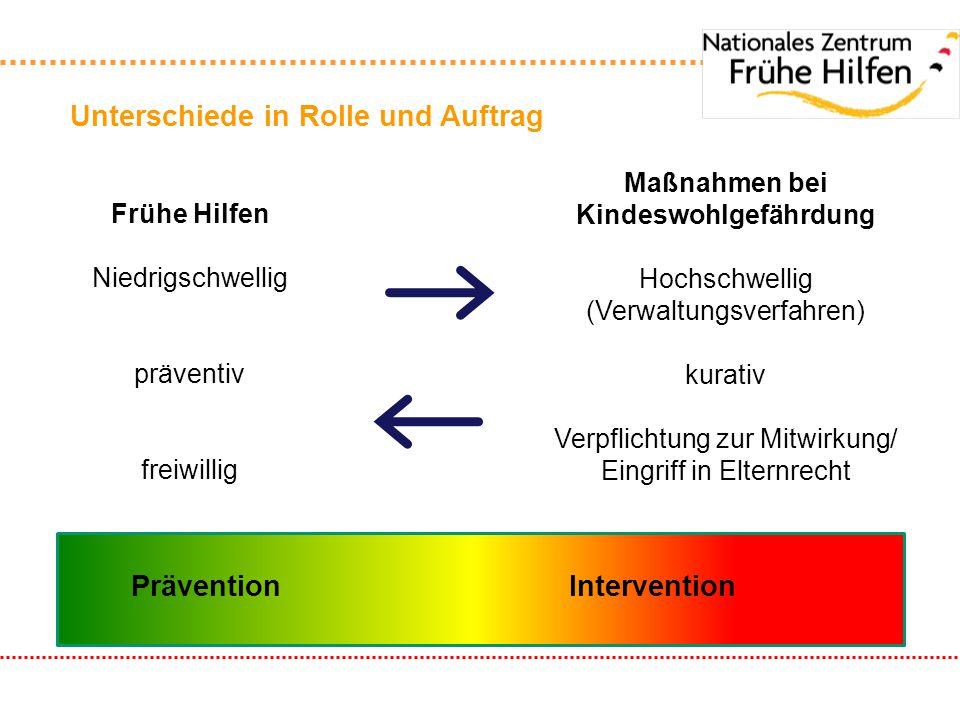 Unterschiede in Rolle und Auftrag Frühe Hilfen Niedrigschwellig präventiv freiwillig Maßnahmen bei Kindeswohlgefährdung Hochschwellig (Verwaltungsverf