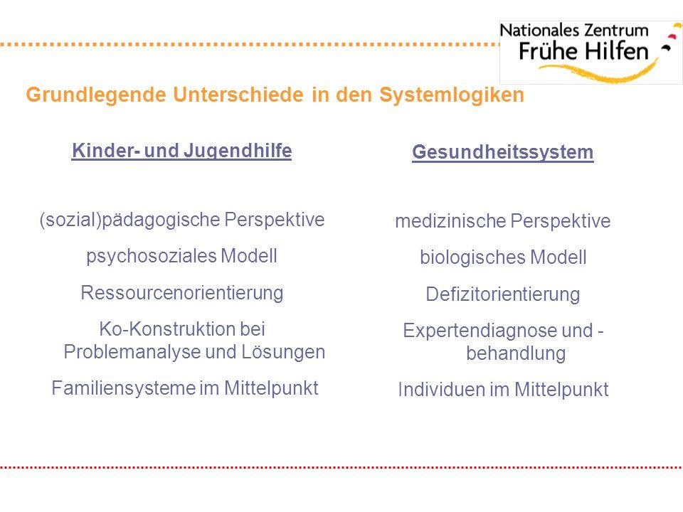 Grundlegende Unterschiede in den Systemlogiken Kinder- und Jugendhilfe (sozial)pädagogische Perspektive psychosoziales Modell Ressourcenorientierung K