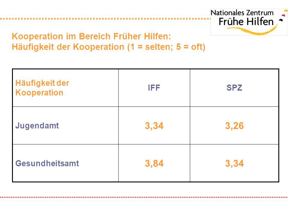 Kooperation im Bereich Früher Hilfen: Häufigkeit der Kooperation (1 = selten; 5 = oft) Häufigkeit der Kooperation IFFSPZ Jugendamt 3,343,26 Gesundheit