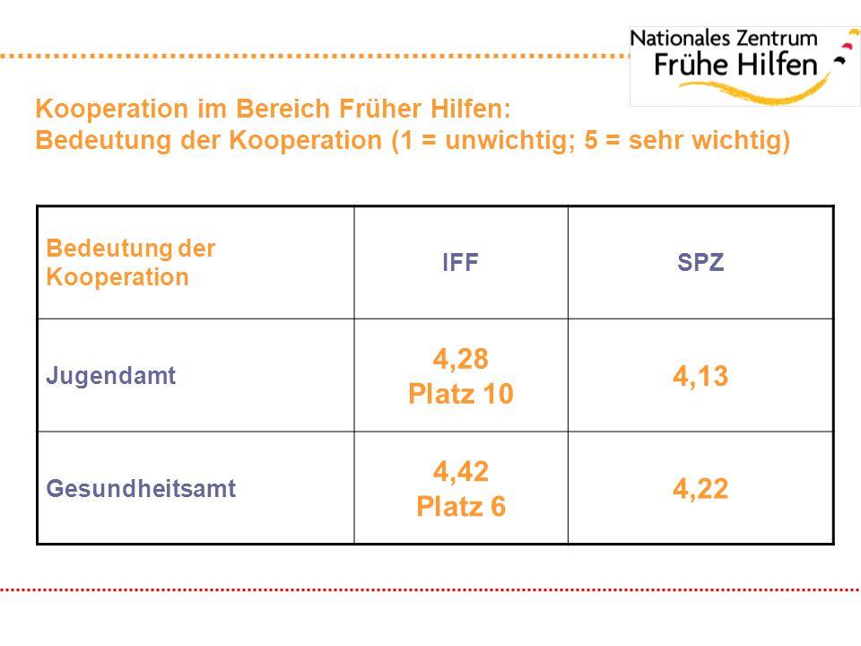 Kooperation im Bereich Früher Hilfen: Bedeutung der Kooperation (1 = unwichtig; 5 = sehr wichtig) Bedeutung der Kooperation IFFSPZ Jugendamt 4,28 Plat