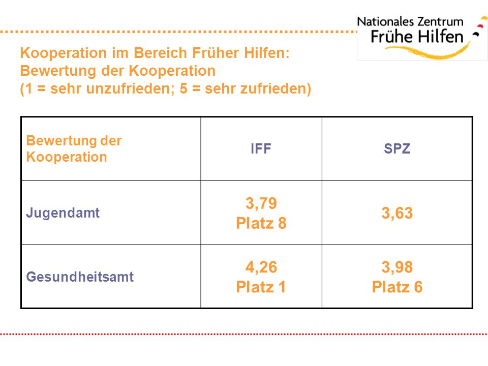 Kooperation im Bereich Früher Hilfen: Bewertung der Kooperation (1 = sehr unzufrieden; 5 = sehr zufrieden) Bewertung der Kooperation IFFSPZ Jugendamt