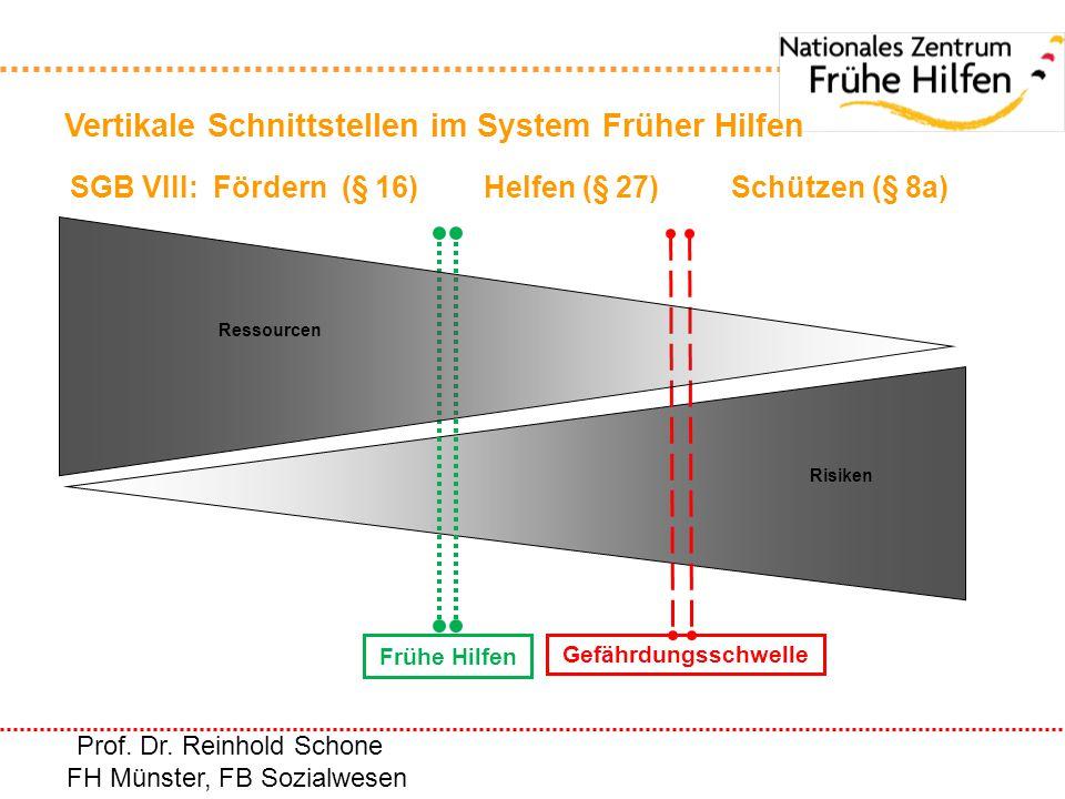 Gefährdungsschwelle Vertikale Schnittstellen im System Früher Hilfen Frühe Hilfen Ressourcen Risiken Prof. Dr. Reinhold Schone FH Münster, FB Sozialwe
