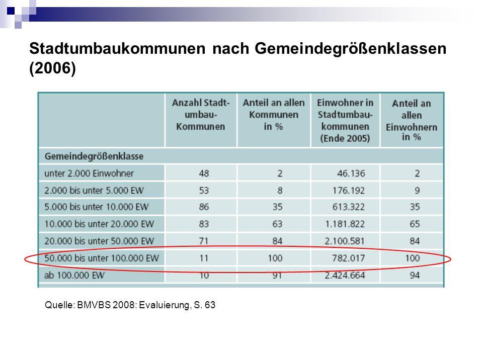 Stadtumbaukommunen nach Gemeindegrößenklassen (2006) Quelle: BMVBS 2008: Evaluierung, S. 63